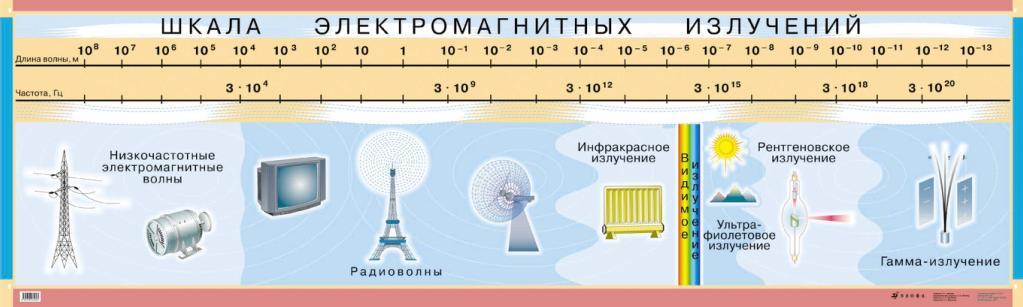 источников электромагнитного излучения